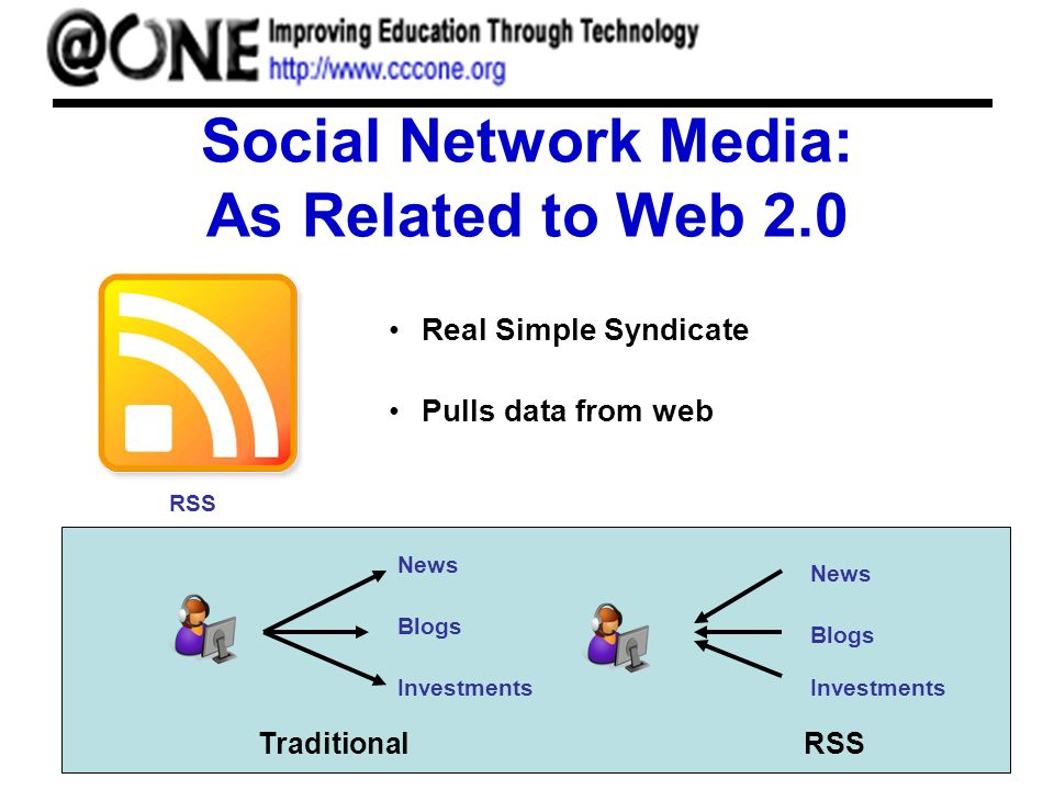 Social Network Media: As Related to Web 2.0 Real Simple Syndicate Pulls data from web RSS News Blogs Investments News Blogs Investments TraditionalRSS