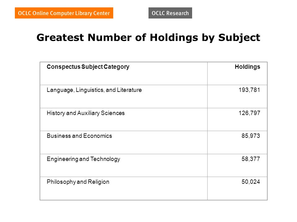 Greatest Number of Holdings by Subject Conspectus Subject CategoryHoldings Language, Linguistics, and Literature193,781 History and Auxiliary Sciences126,797 Business and Economics85,973 Engineering and Technology58,377 Philosophy and Religion50,024