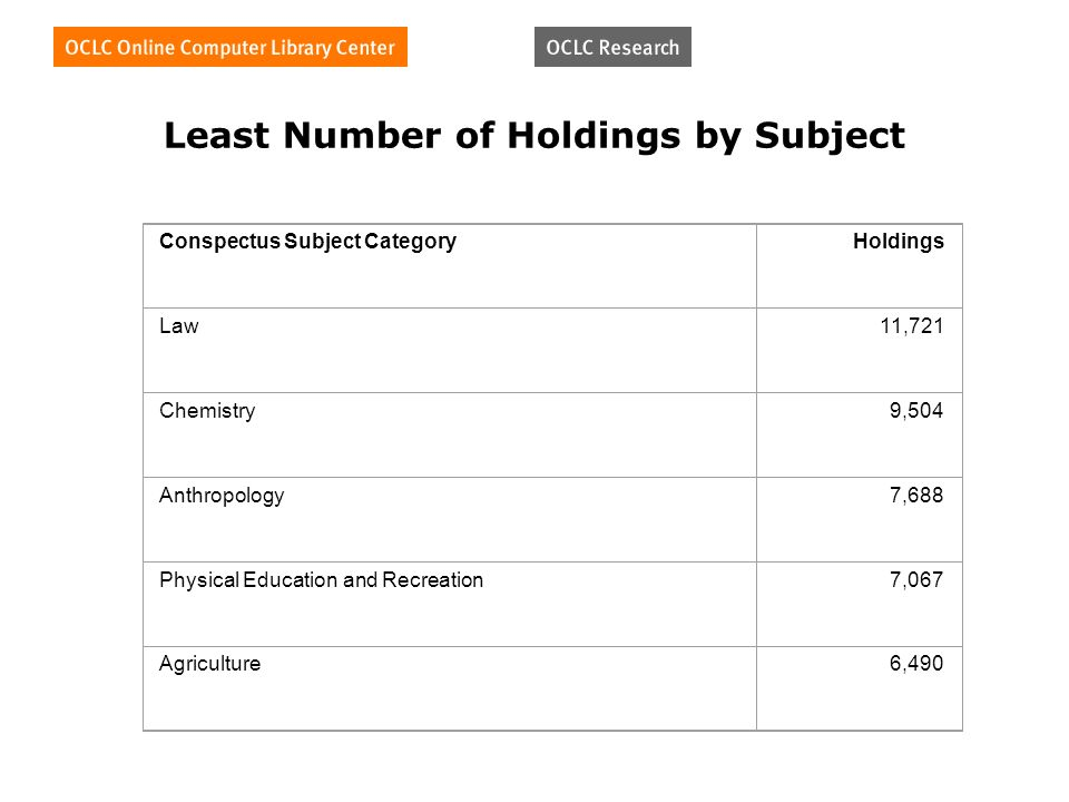 Least Number of Holdings by Subject Conspectus Subject CategoryHoldings Law11,721 Chemistry9,504 Anthropology7,688 Physical Education and Recreation7,