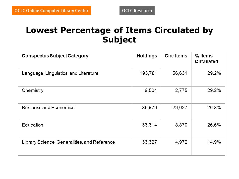 Lowest Percentage of Items Circulated by Subject Conspectus Subject CategoryHoldingsCirc Items% Items Circulated Language, Linguistics, and Literature193,78156, % Chemistry9,5042, % Business and Economics85,97323, % Education33,3148, % Library Science, Generalities, and Reference33,3274, %