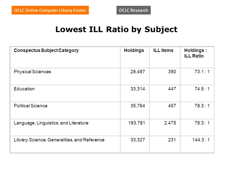 Lowest ILL Ratio by Subject Conspectus Subject CategoryHoldingsILL ItemsHoldings : ILL Ratio Physical Sciences28, : 1 Education33, : 1 Political Science35, : 1 Language, Linguistics, and Literature193,7812, : 1 Library Science, Generalities, and Reference33, : 1