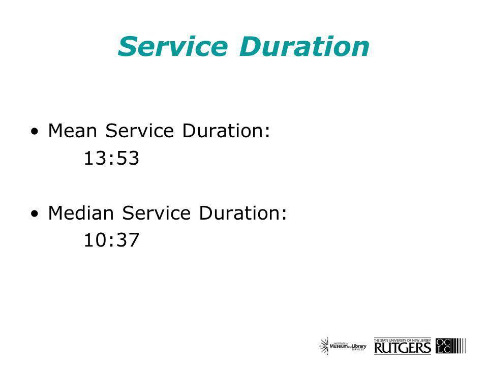 Service Duration Mean Service Duration: 13:53 Median Service Duration: 10:37