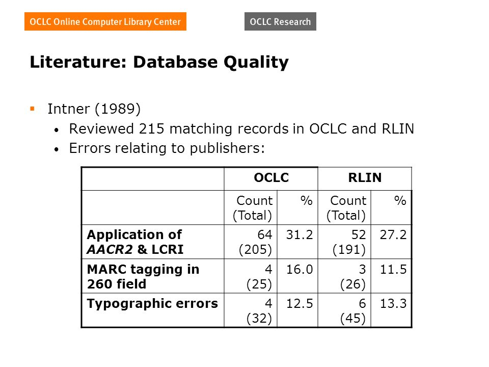 Literature: Database Quality Intner (1989) Reviewed 215 matching records in OCLC and RLIN Errors relating to publishers: OCLCRLIN Count (Total) % % Application of AACR2 & LCRI 64 (205) 31.252 (191) 27.2 MARC tagging in 260 field 4 (25) 16.03 (26) 11.5 Typographic errors4 (32) 12.56 (45) 13.3