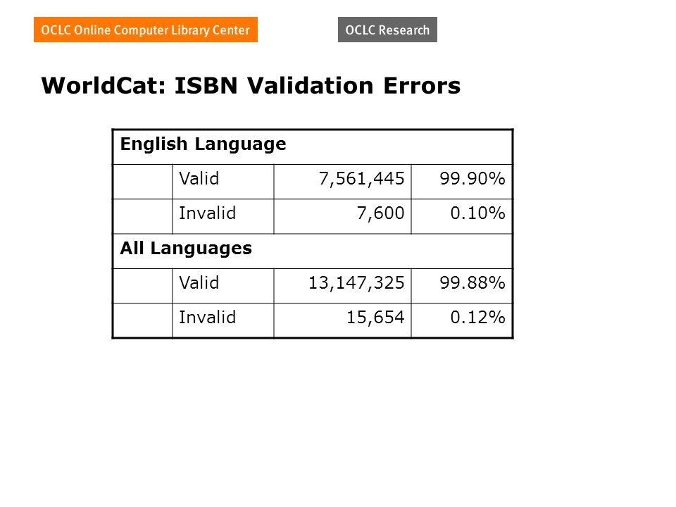 WorldCat: ISBN Validation Errors English Language Valid7,561,44599.90% Invalid7,6000.10% All Languages Valid13,147,32599.88% Invalid15,6540.12%