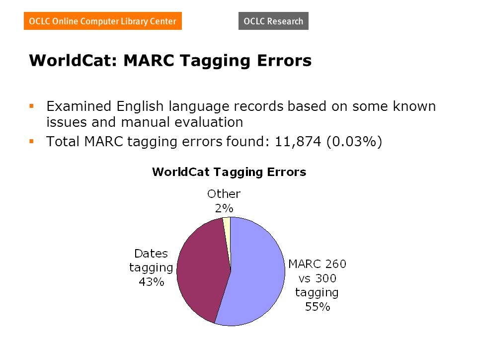 WorldCat: MARC Tagging Errors Examined English language records based on some known issues and manual evaluation Total MARC tagging errors found: 11,874 (0.03%)