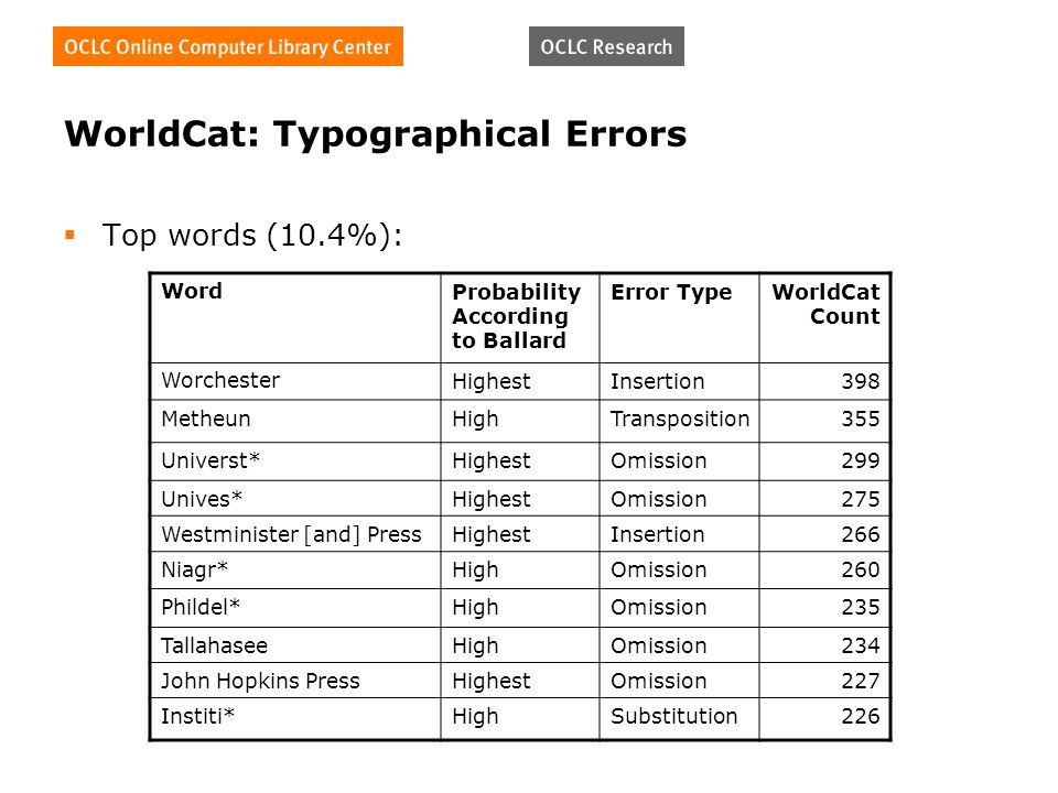 WorldCat: Typographical Errors Top words (10.4%): WordProbability According to Ballard Error TypeWorldCat Count WorchesterHighestInsertion398 MetheunHighTransposition355 Universt*HighestOmission299 Unives*HighestOmission275 Westminister [and] PressHighestInsertion266 Niagr*HighOmission260 Phildel*HighOmission235 TallahaseeHighOmission234 John Hopkins PressHighestOmission227 Institi*HighSubstitution226