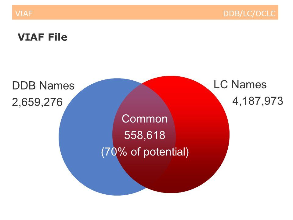 VIAF DDB/LC/OCLC VIAF File DDB Names 2,659,276 LC Names 4,187,973 Common 558,618 (70% of potential)