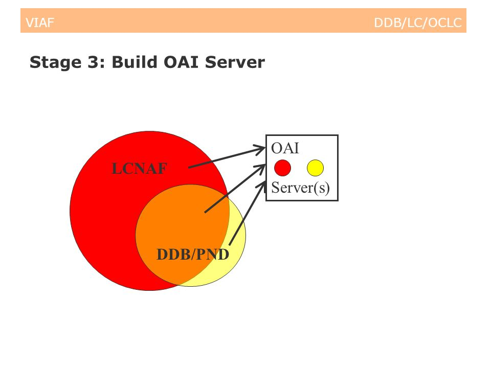 VIAF DDB/LC/OCLC Stage 3: Build OAI Server LCNAF DDB/PND OAI Server(s)