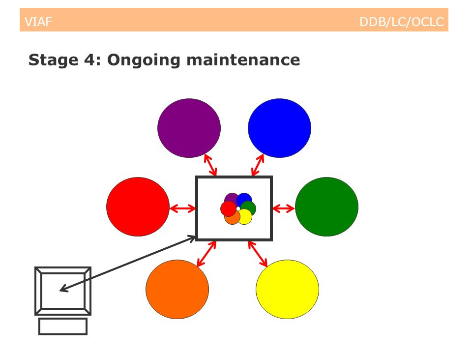VIAF DDB/LC/OCLC Stage 4: Ongoing maintenance