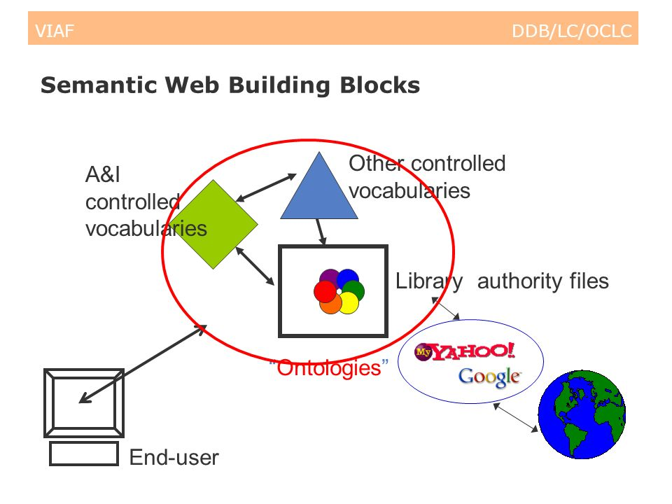 VIAF DDB/LC/OCLC Semantic Web Building Blocks End-user A&I controlled vocabularies (Library) authority files Other controlled vocabularies Ontologies