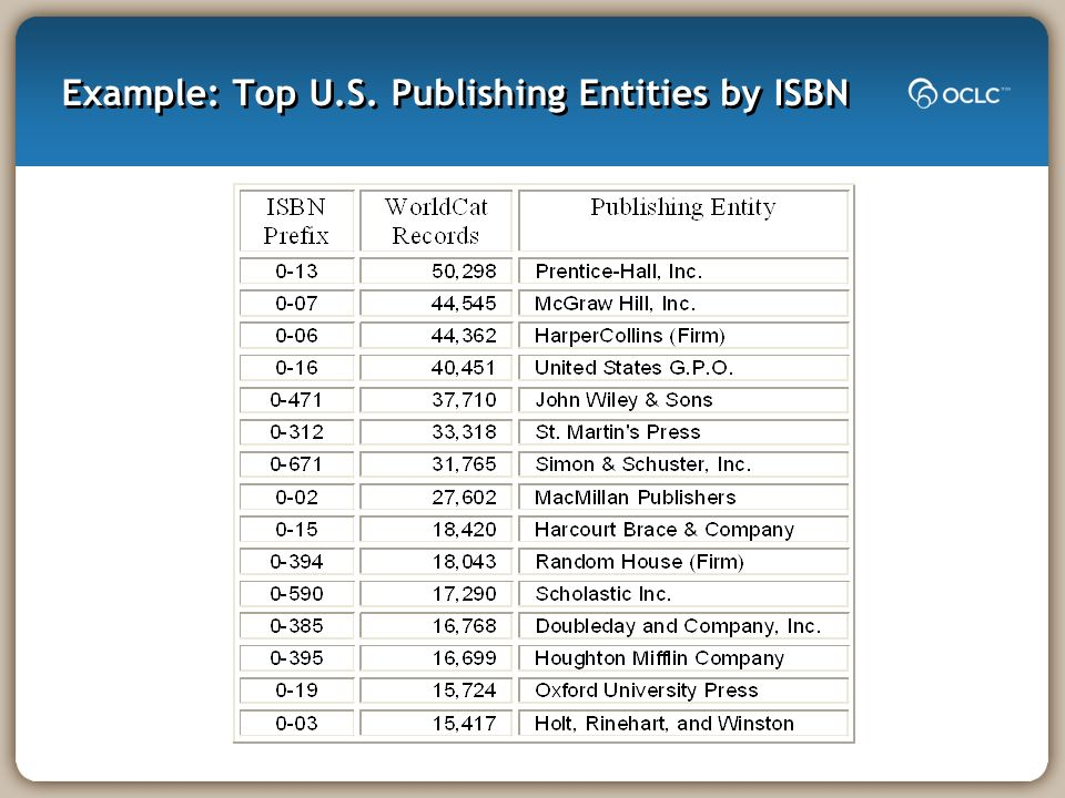 Example: Top U.S. Publishing Entities by ISBN