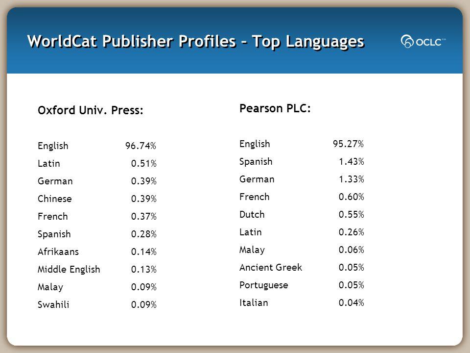 WorldCat Publisher Profiles – Top Languages Oxford Univ. Press: English 96.74% Latin0.51% German0.39% Chinese0.39% French0.37% Spanish0.28% Afrikaans0