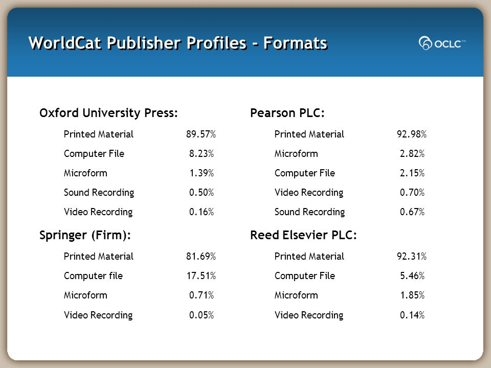 WorldCat Publisher Profiles - Formats Oxford University Press: Printed Material89.57% Computer File 8.23% Microform 1.39% Sound Recording 0.50% Video