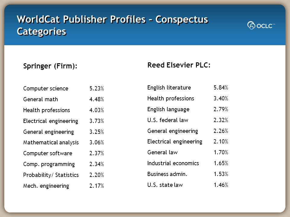 WorldCat Publisher Profiles – Conspectus Categories Springer (Firm): Computer science 5.23% General math 4.48% Health professions 4.03% Electrical eng
