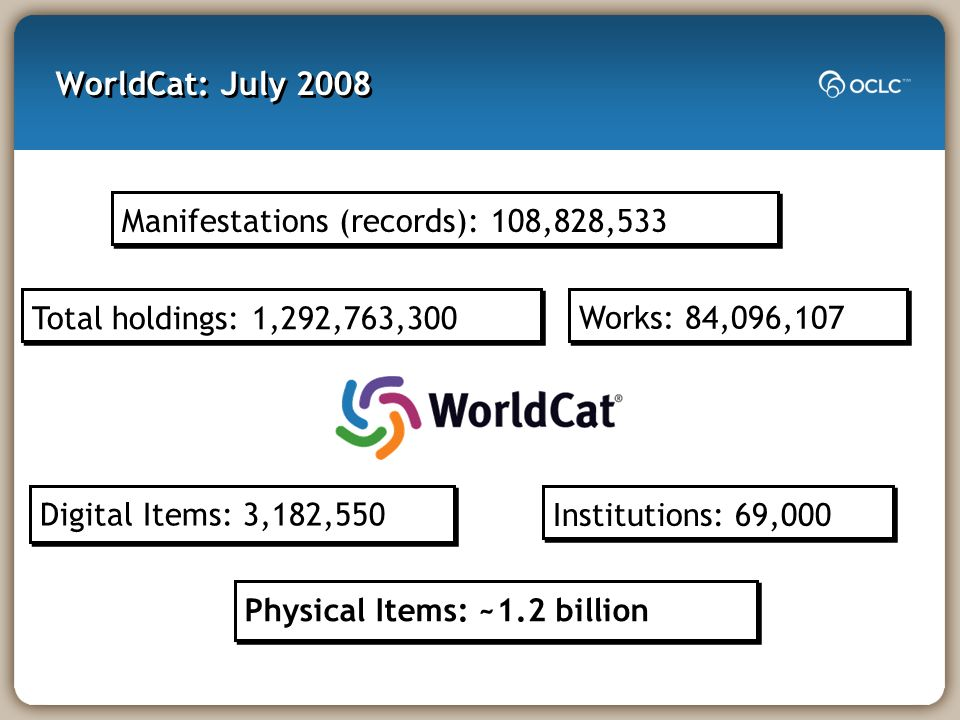 WorldCat: July 2008 Total holdings: 1,292,763,300 Manifestations (records): 108,828,533 Works: 84,096,107 Digital Items: 3,182,550 Institutions: 69,00