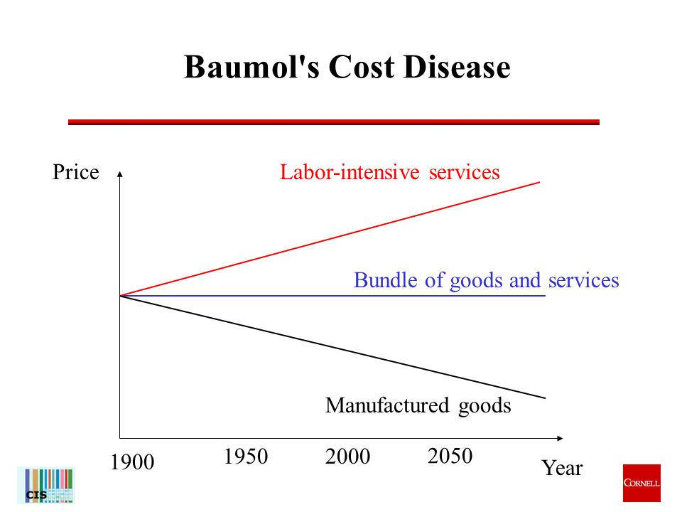 11 Baumol s Cost Disease Year Price 1900 19502000 Bundle of goods and services Labor-intensive services Manufactured goods 2050