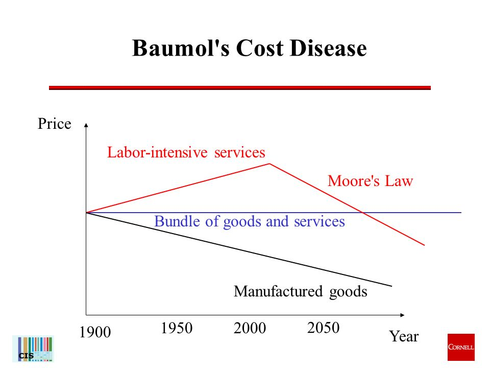 12 Baumol s Cost Disease Year Price 1900 19502000 Bundle of goods and services Labor-intensive services Manufactured goods 2050 Moore s Law