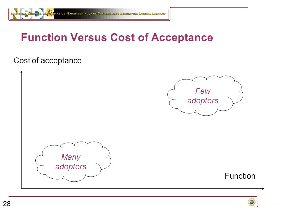 28 Function Versus Cost of Acceptance Function Cost of acceptance Many adopters Few adopters