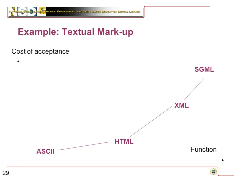 29 Example: Textual Mark-up Function Cost of acceptance SGML ASCII HTML XML