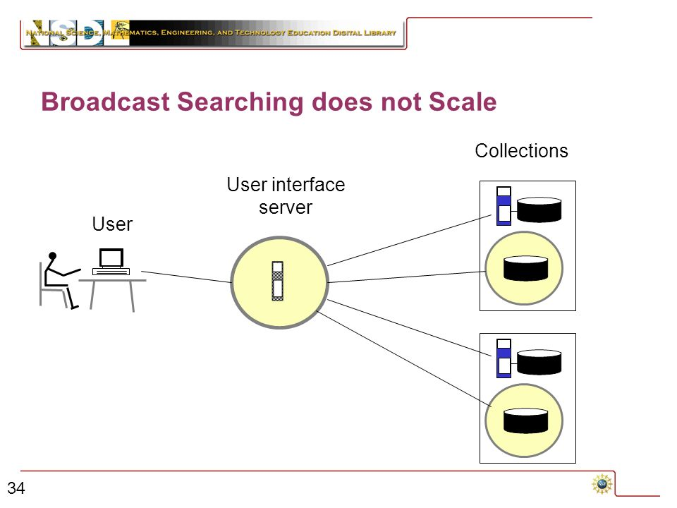 34 Broadcast Searching does not Scale User interface server User Collections