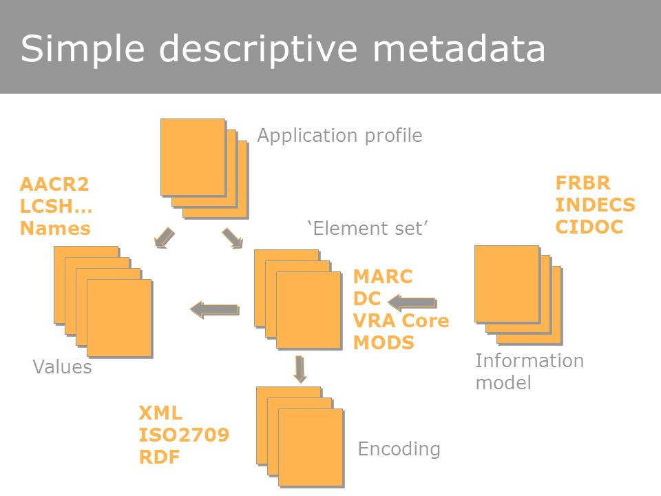 Simple descriptive metadata Element set Information model Encoding Values Application profile FRBR INDECS CIDOC MARC DC VRA Core MODS AACR2 LCSH… Names XML ISO2709 RDF