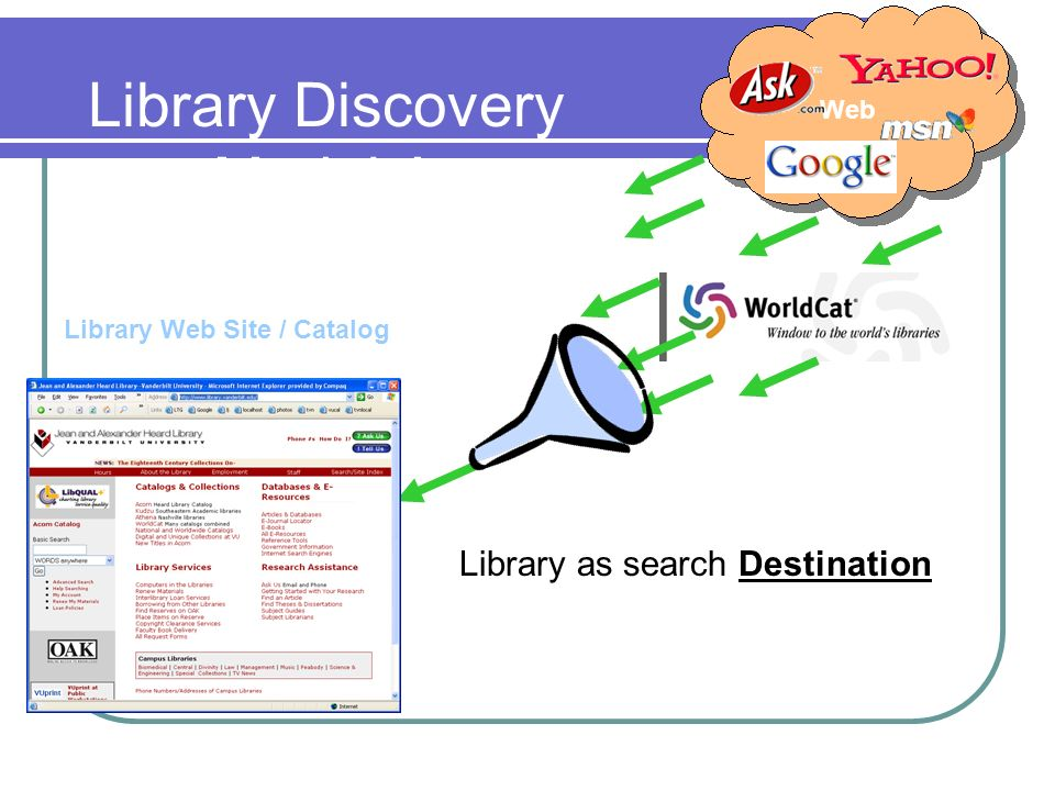 Library Discovery Model A Library Web Site / Catalog Web Library as search Destination