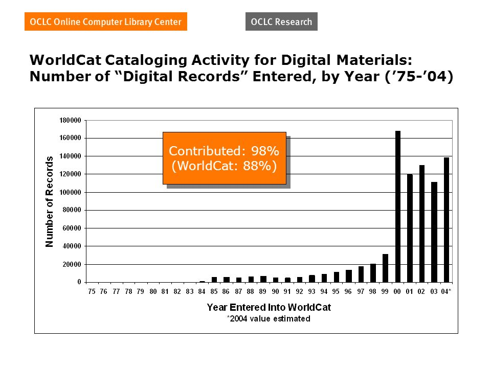 WorldCat Cataloging Activity for Digital Materials: Number of Digital Records Entered, by Year (75-04) Contributed: 98% (WorldCat: 88%) Contributed: 98% (WorldCat: 88%)