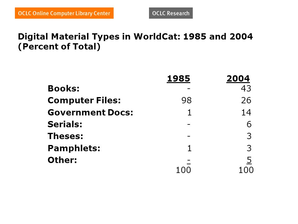Digital Material Types in WorldCat: 1985 and 2004 (Percent of Total) Books: - 43 Computer Files: Government Docs: 1 14 Serials: - 6 Theses: - 3 Pamphlets: 1 3 Other: