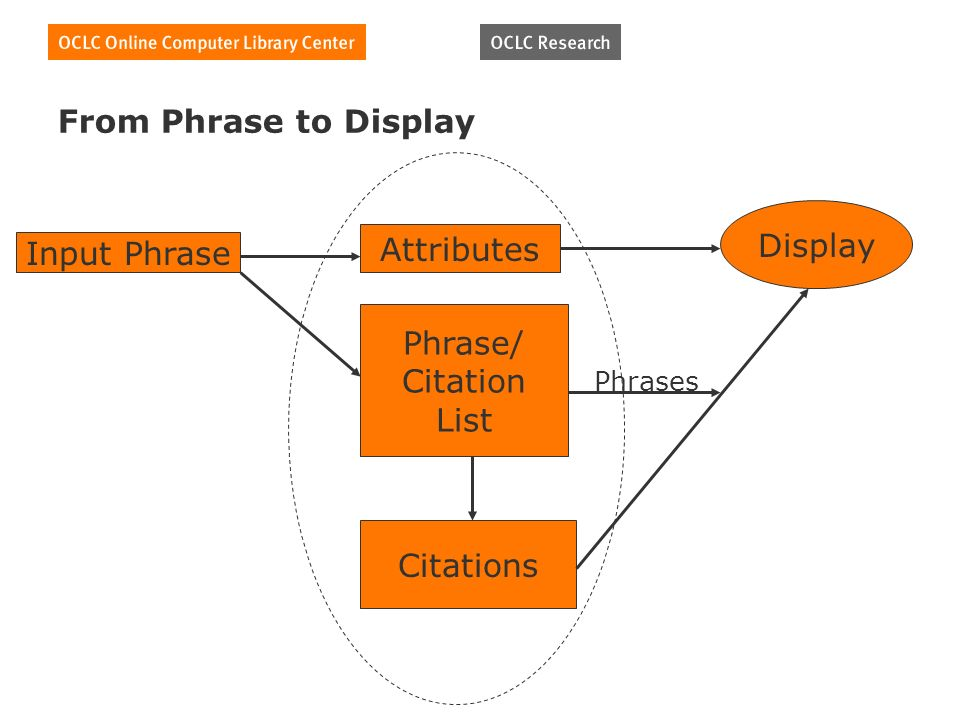 From Phrase to Display Input Phrase Attributes Phrase/ Citation List Citations Display Phrases