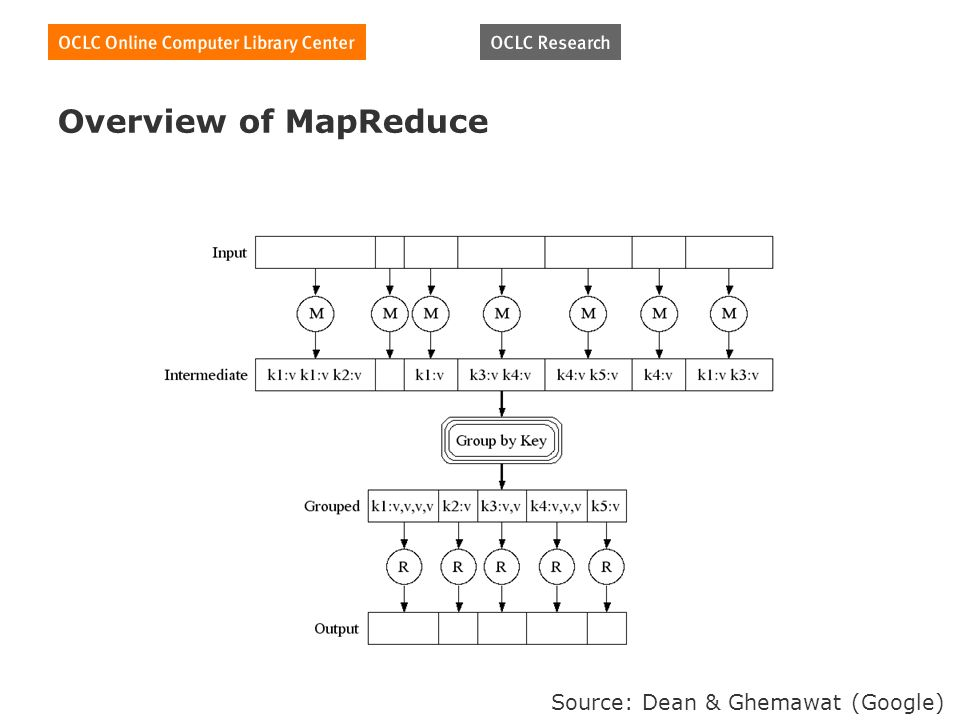Overview of MapReduce Source: Dean & Ghemawat (Google)