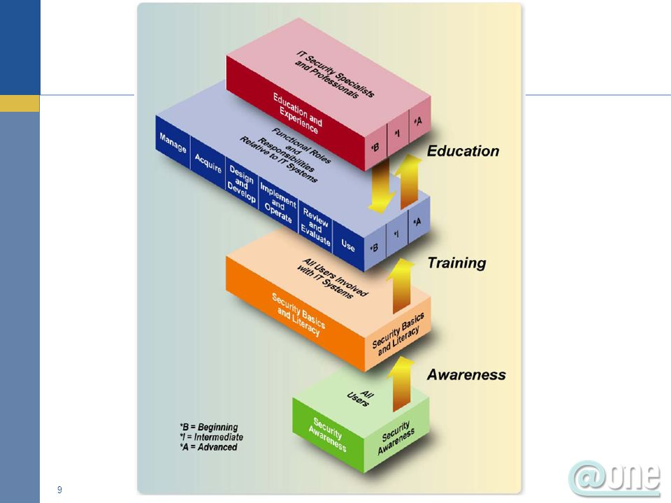 Training is separate from awareness but there overlapping areas The goal of training is to produce relevant and needed skills and competencies It is crucial that the needs assessment identify those individuals with significant IT security responsibilities, assess their functions, and identify their training needs 30