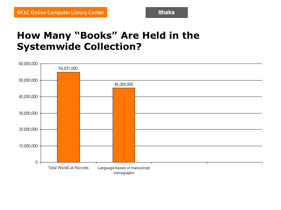 Ithaka How Many Books Are Held in the Systemwide Collection