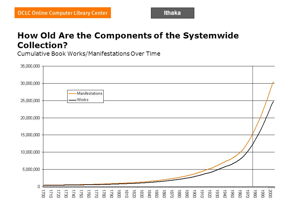 Ithaka How Old Are the Components of the Systemwide Collection.