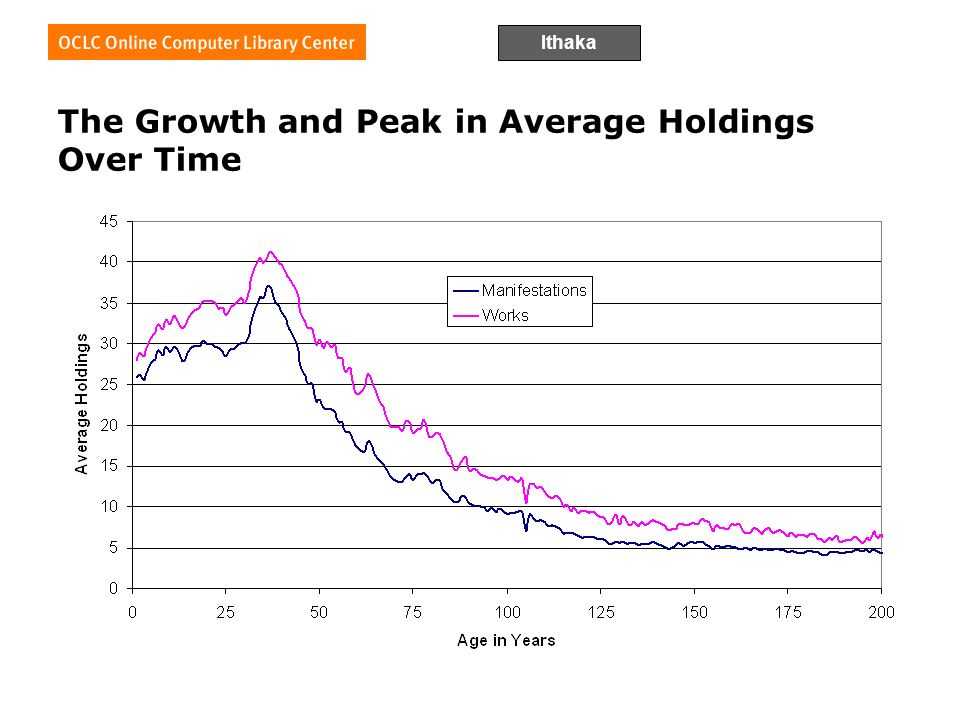 Ithaka The Growth and Peak in Average Holdings Over Time