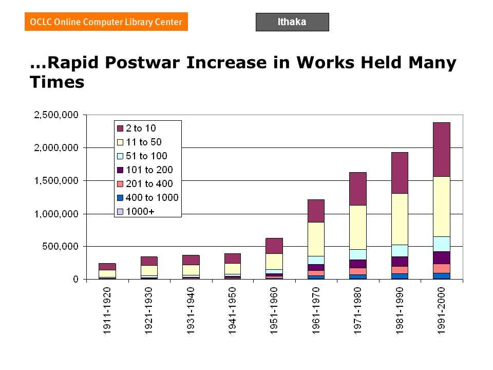 Ithaka …Rapid Postwar Increase in Works Held Many Times