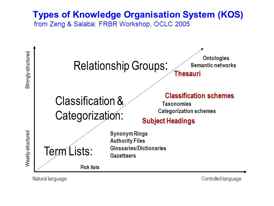 Types of Knowledge Organisation System (KOS) from Zeng & Salaba: FRBR Workshop, OCLC 2005 Term Lists: Synonym Rings Authority Files Glossaries/Diction