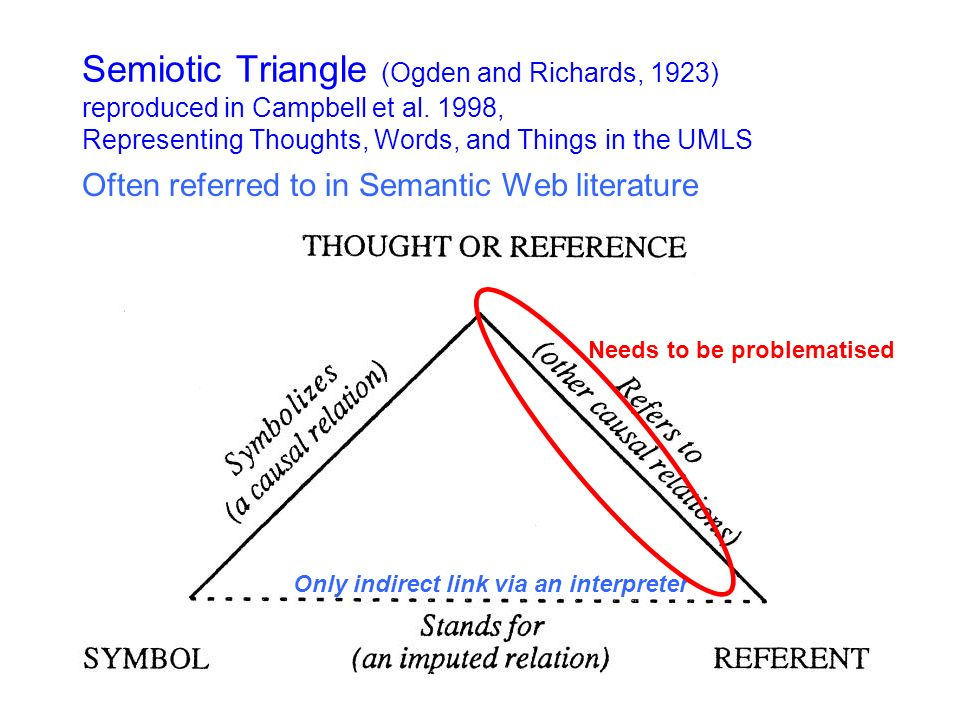 Semiotic Triangle (Ogden and Richards, 1923) reproduced in Campbell et al.