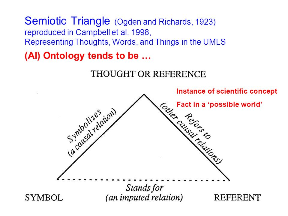 Semiotic Triangle (Ogden and Richards, 1923) reproduced in Campbell et al. 1998, Representing Thoughts, Words, and Things in the UMLS (AI) Ontology te