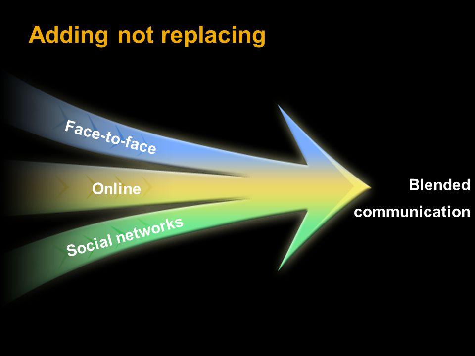 Adding not replacing Face-to-face Online Social networks Blended communication