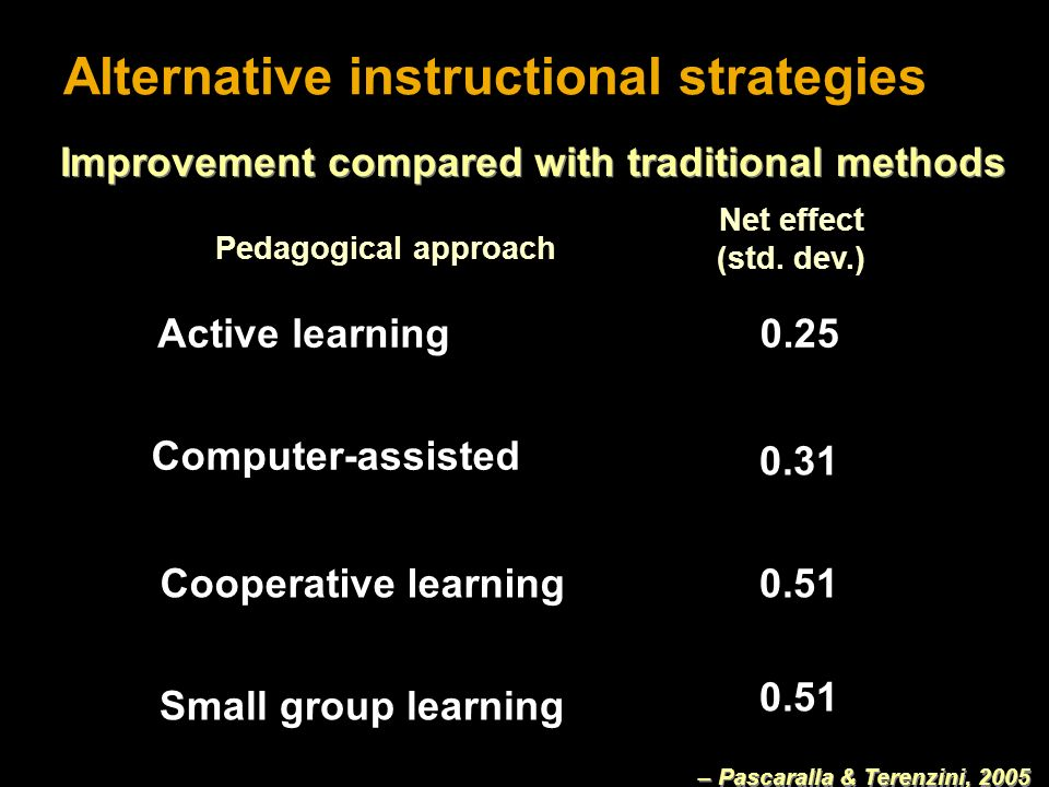Alternative instructional strategies Computer-assisted 0.31 Cooperative learning0.51 Small group learning 0.51 Active learning0.25 Pedagogical approach Net effect (std.