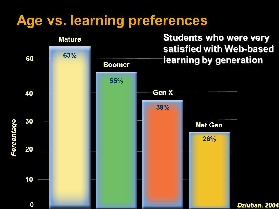 0 20 40 10 30 Percentage 60 Age vs.