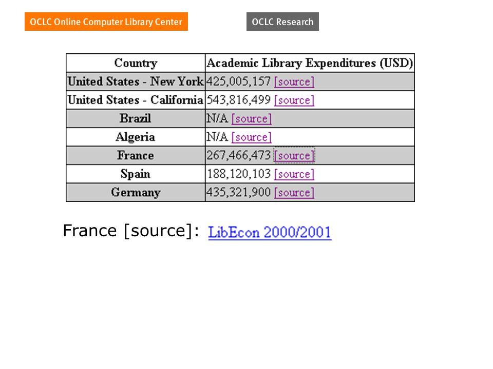 France [source]: