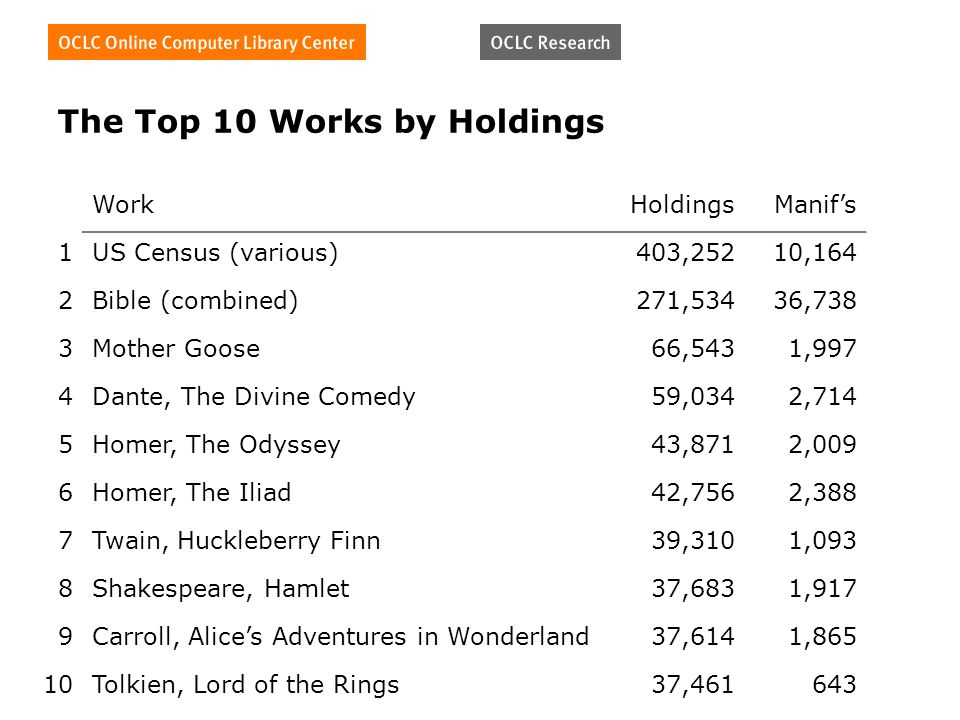 The Top 10 Works by Holdings WorkHoldingsManifs 1US Census (various)403,25210,164 2Bible (combined)271,53436,738 3Mother Goose66,5431,997 4Dante, The Divine Comedy59,0342,714 5Homer, The Odyssey43,8712,009 6Homer, The Iliad42,7562,388 7Twain, Huckleberry Finn39,3101,093 8Shakespeare, Hamlet37,6831,917 9Carroll, Alices Adventures in Wonderland37,6141,865 10Tolkien, Lord of the Rings37,461643