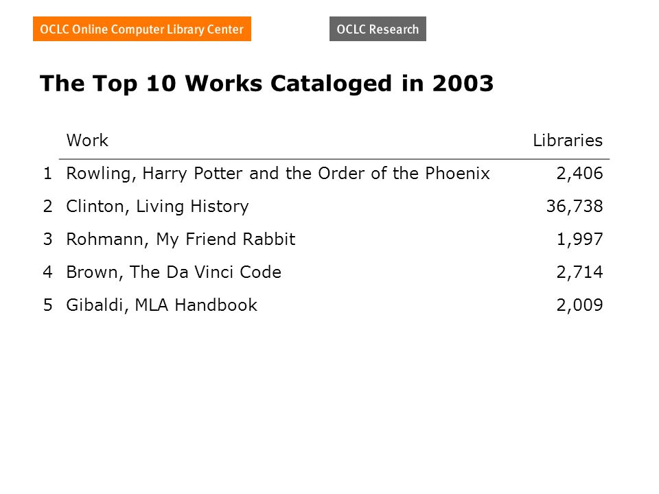 The Top 10 Works Cataloged in 2003 WorkLibraries 1Rowling, Harry Potter and the Order of the Phoenix2,406 2Clinton, Living History36,738 3Rohmann, My Friend Rabbit1,997 4Brown, The Da Vinci Code2,714 5Gibaldi, MLA Handbook2,009