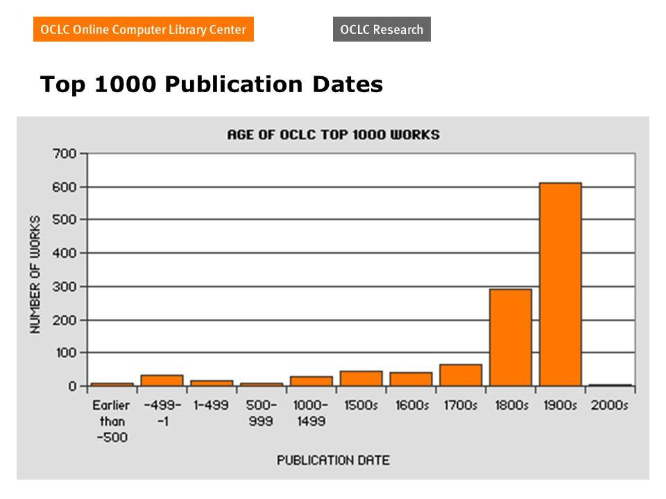 Top 1000 Publication Dates