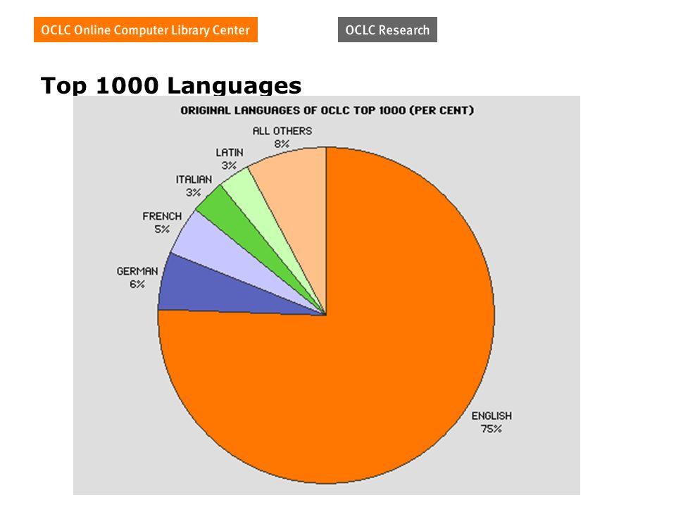 Top 1000 Languages