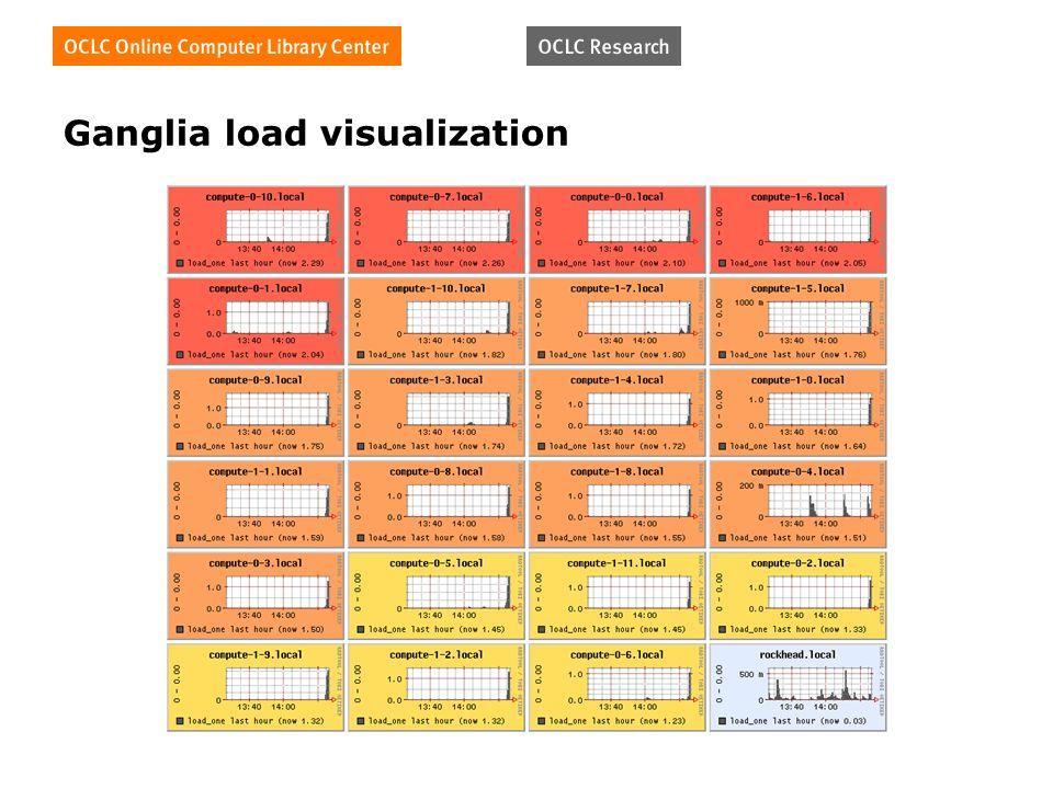 Ganglia load visualization