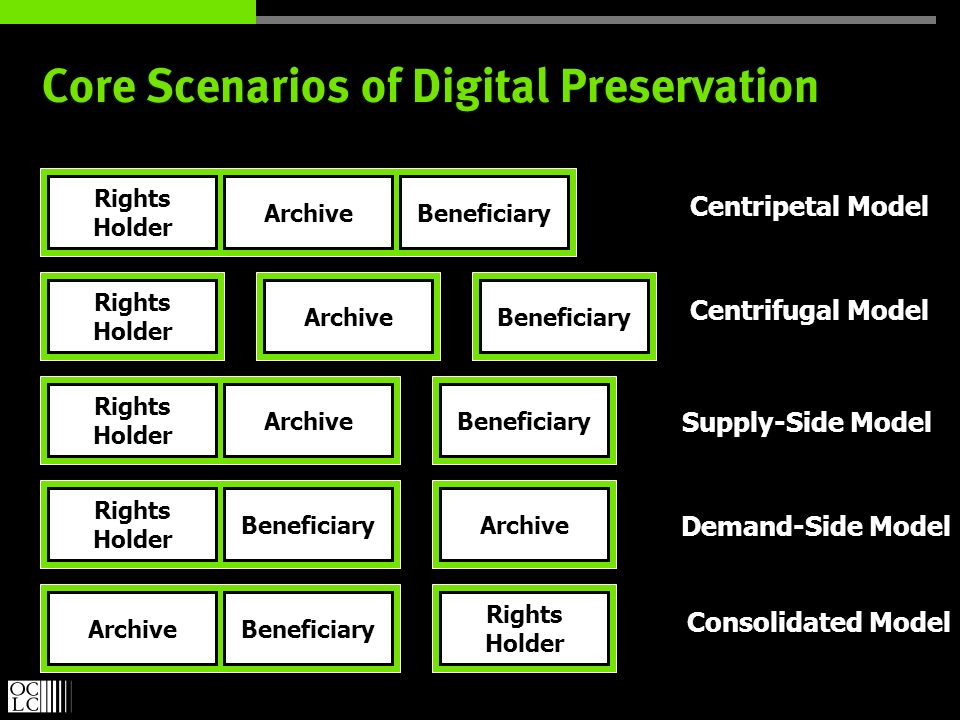 Core Scenarios of Digital Preservation Beneficiary Centripetal Model Centrifugal Model Consolidated Model Supply-Side Model Demand-Side Model Archive Rights Holder Rights Holder Rights Holder Rights Holder Rights Holder Archive Beneficiary