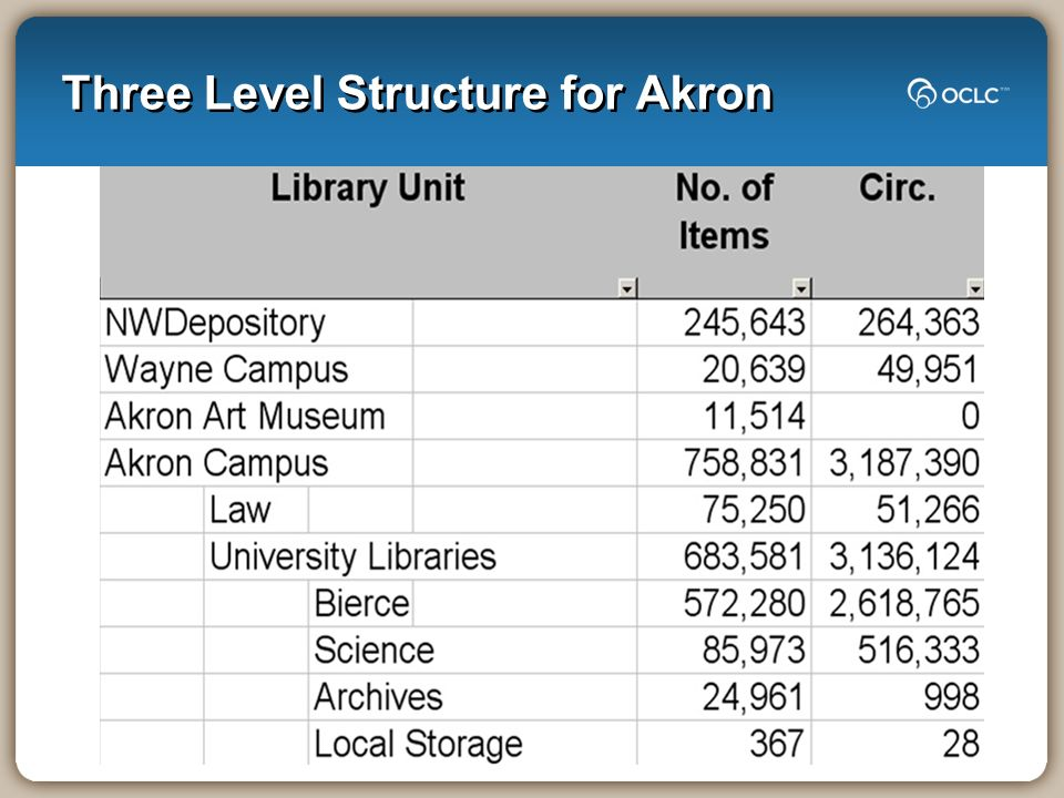 Three Level Structure for Akron