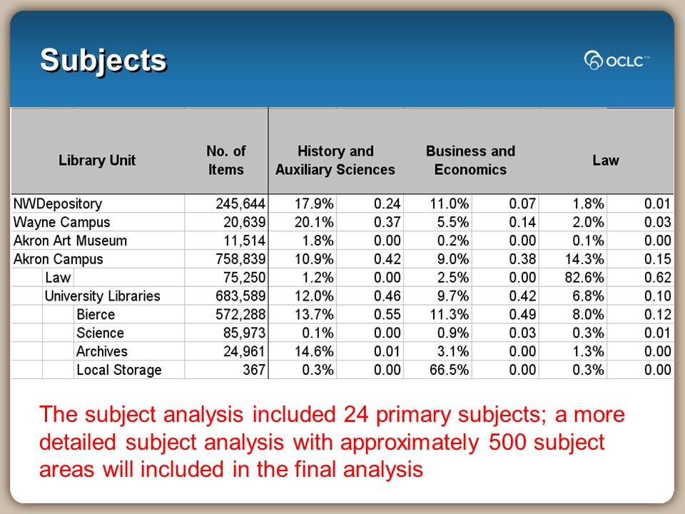 Subjects The subject analysis included 24 primary subjects; a more detailed subject analysis with approximately 500 subject areas will included in the final analysis